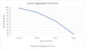 Coarse Aggregate 411mm